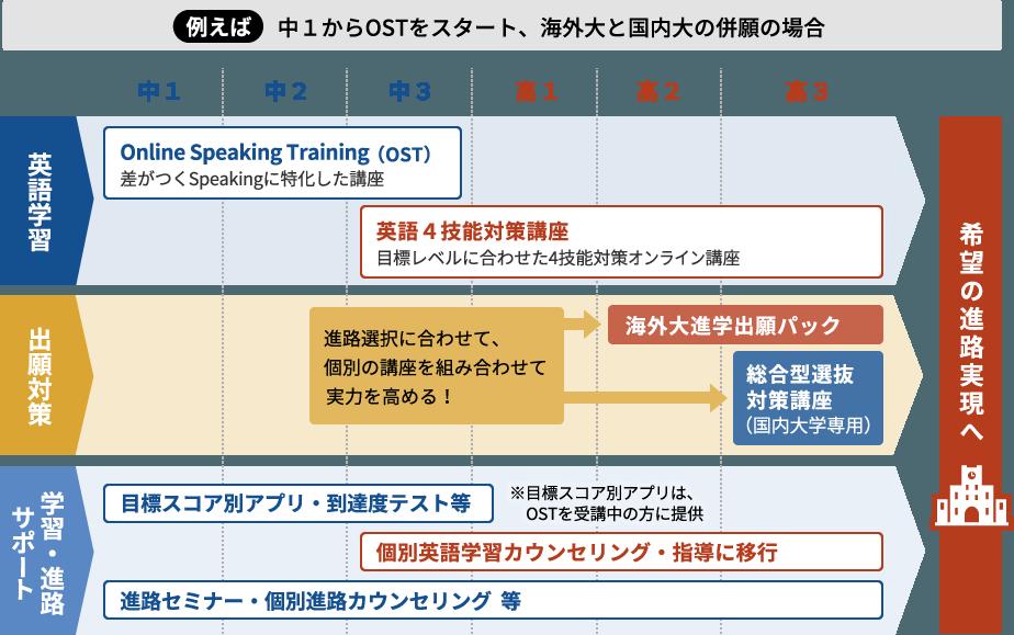 例えば中1からOSTをスタート、海外大と国内大の併願の場合