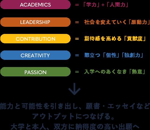 ACADEMICS = 「学力」+「人間力」 Leadership = 社会を変えていく「原動力」 Contribution = 期待感を高める「貢献度」 Creativity = 際立つ「個性」「独創力」 Passion = 入学へのあくなき「熱意」 能力と可能性を引き出し、願書・エッセイなど アウトプットにつなげる。 大学と本人、双方に納得度の高い出願へ