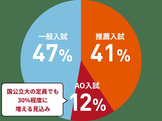 一般入試47%/推薦入試41%/AO入試12%国公立大の定員でも30%程度に増える見込み