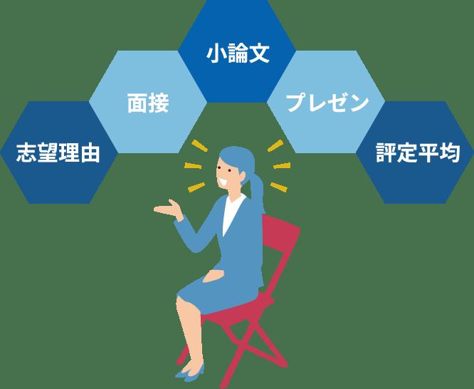 志望理由/面接/小論文/プレゼン/評価平均