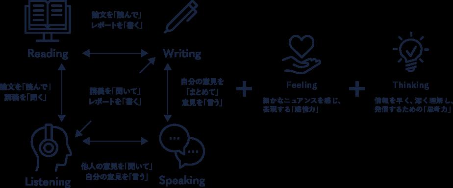 Reading Writing Listening Speaking Feeling Thinking 論文を「読んで」レポートを「書く」 論文を「読んで」講義を「聞く」 講義を「聞いて」レポートを「書く」 自分の意見を「まとめて」意見を「言う」 他人の意見を「聞いて」自分の意見を「言う」 Speakingの議論におけるとっさの即興性は「感情力」から生まれる 高度なWritingの前段階のブレーンストーミングでは「思考力」が問われる