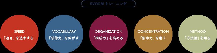 SVOCM トレーニング Speed 「速さ」を追求する Vocabulary 「想像力」を伸ばす ORGANIZATION 「構成力」を高める CONCENTRATION 「集中力」を磨く METHOD 「方法論」を知る